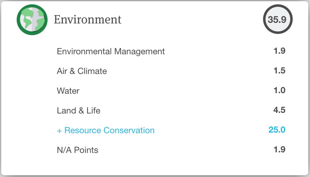 Score B Corp Lemon Tri catégorie Environnement