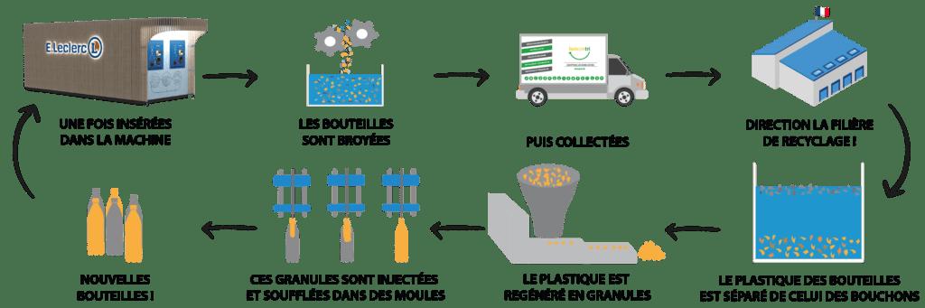 Cycle de recyclage des bouteilles avec la Delta de Lemon Tri