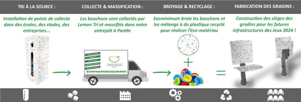 Cycle de recyclage des bouchons Lemon Tri et Le Pavé